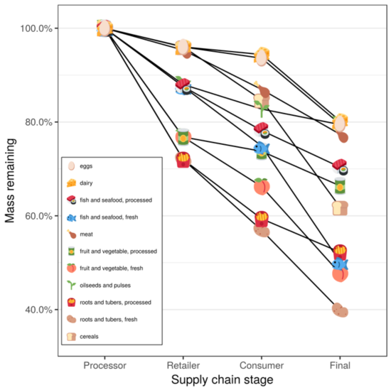 Food loss by food type, using FAO data - figure by QDR